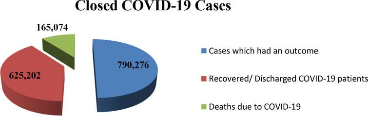 Total number of closed cases of COVID-19 from December, 2019 up to 20 April, 2020.