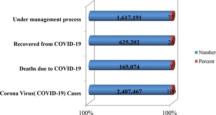 The total COVID-19 confirmed cases, deaths, recovered and under management process at isolated area,and rehabilitation area from December 2019 to 20 April 2020.