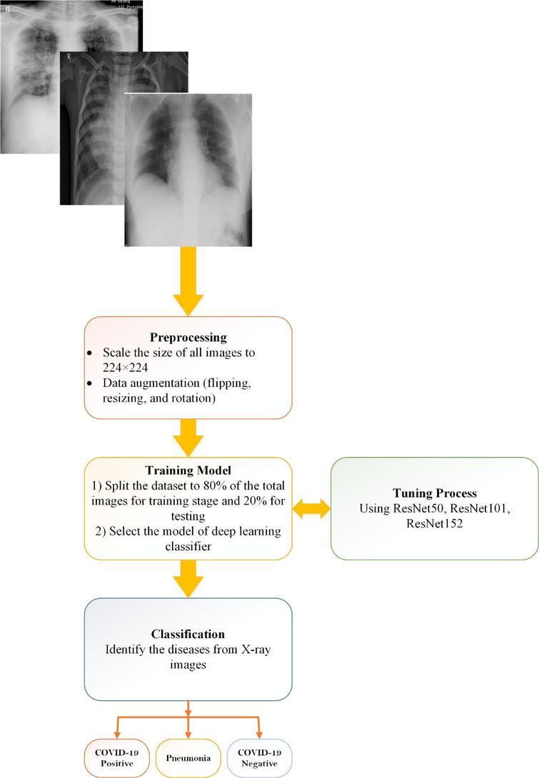 Methodology of proposed CO-ResNet method.