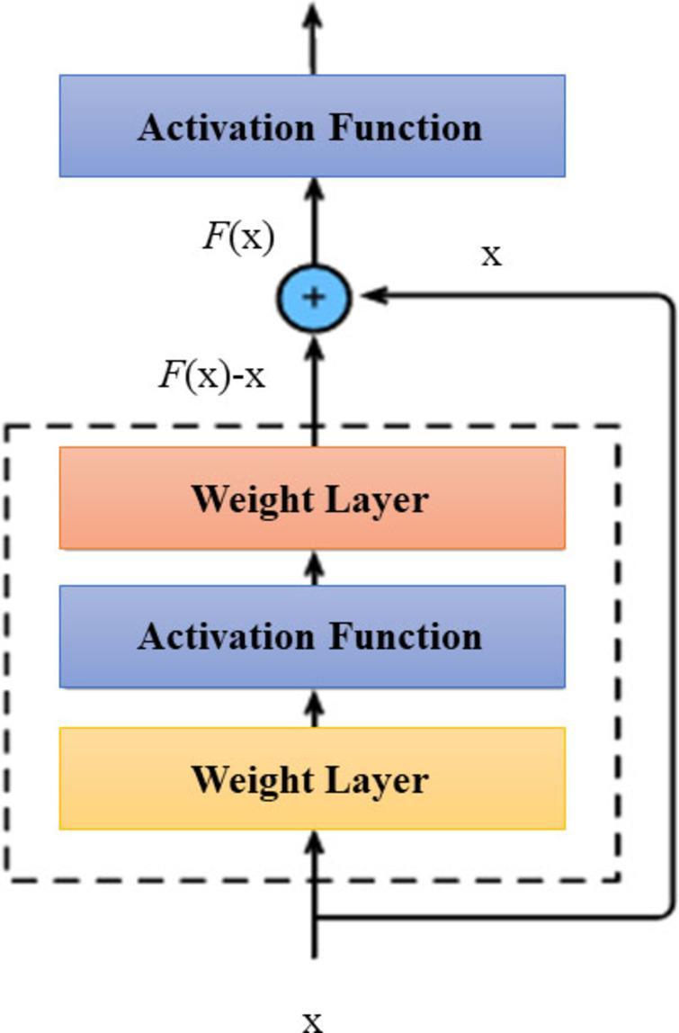 ResNet architecture[64].