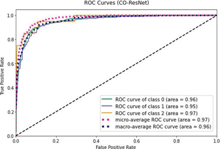 ROC values for CO-ResNet.