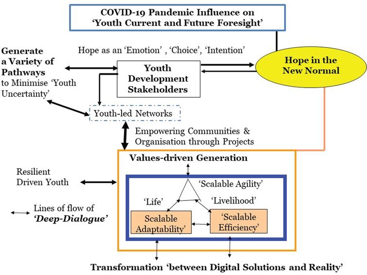 Communication Model for Optimising Youth Readiness and Influence in the New Normal.