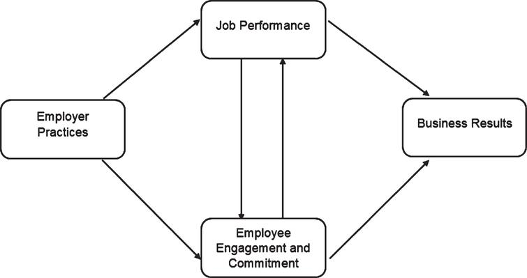 Employer Practices Ultimately Influence Business Results.