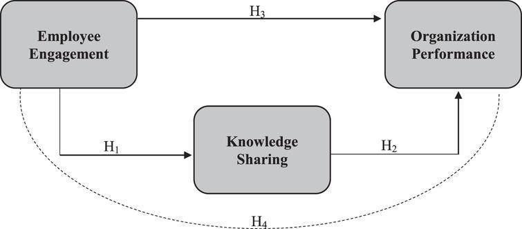 Research Model.