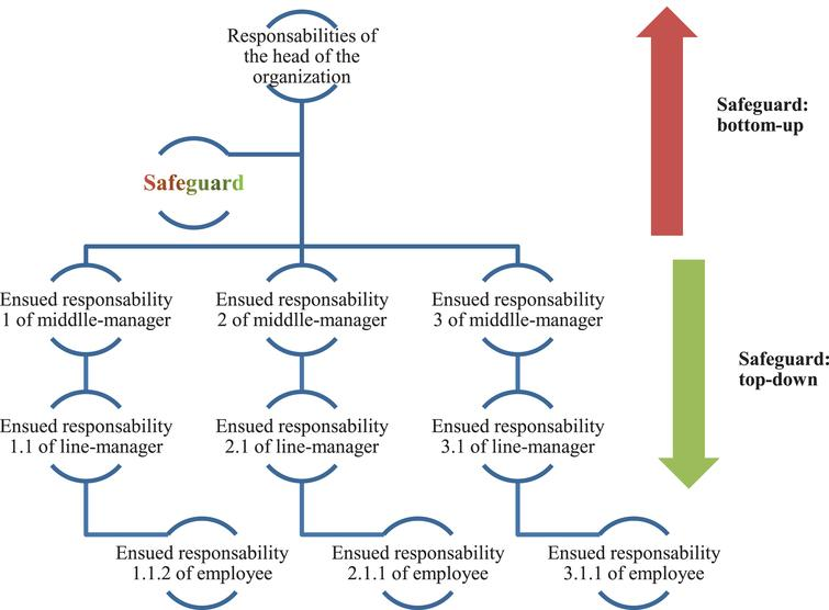 OHS Responsibility Multilevel Model.