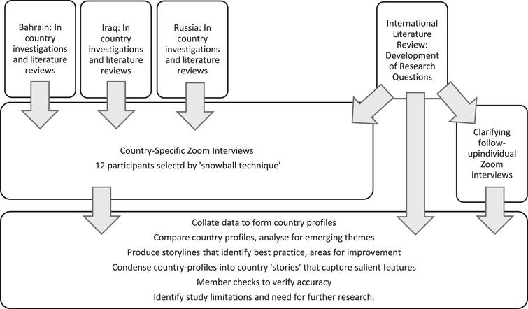 Research design following selection of comparative cases.