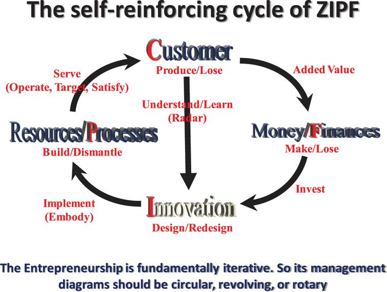 The self-reinforcing cycle of ZIPF.