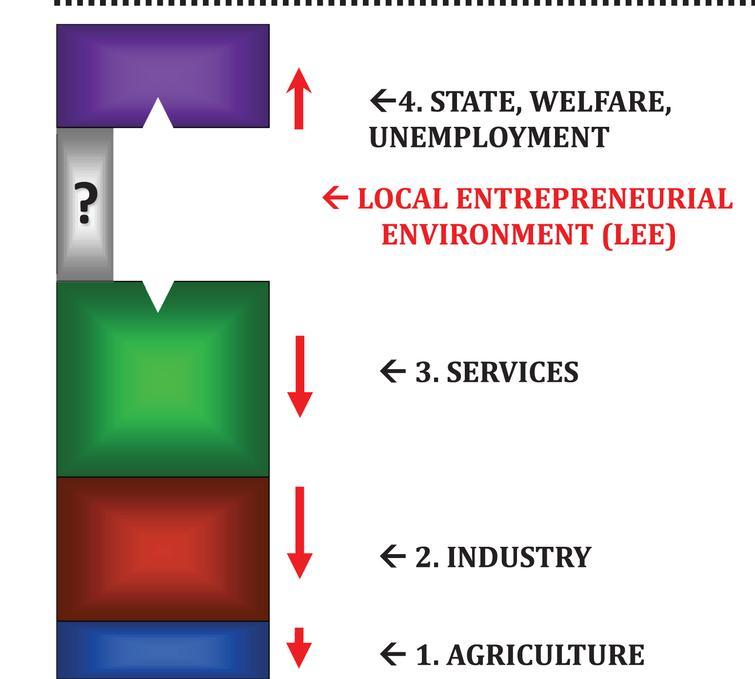 Metamorphosis towards Local Entrepreneurial Environments (LEE) (the arrows indicate long-term tendencies to employment decline.