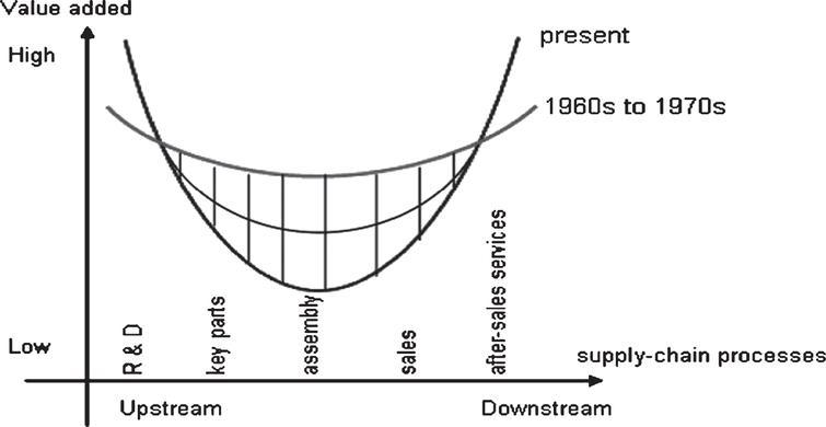 "Stan Shih's ""smiling curve""."
