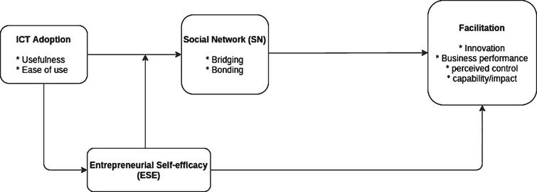 Constructs of the research model.