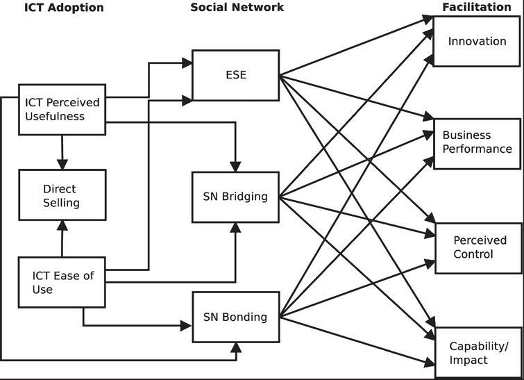 Structural model.