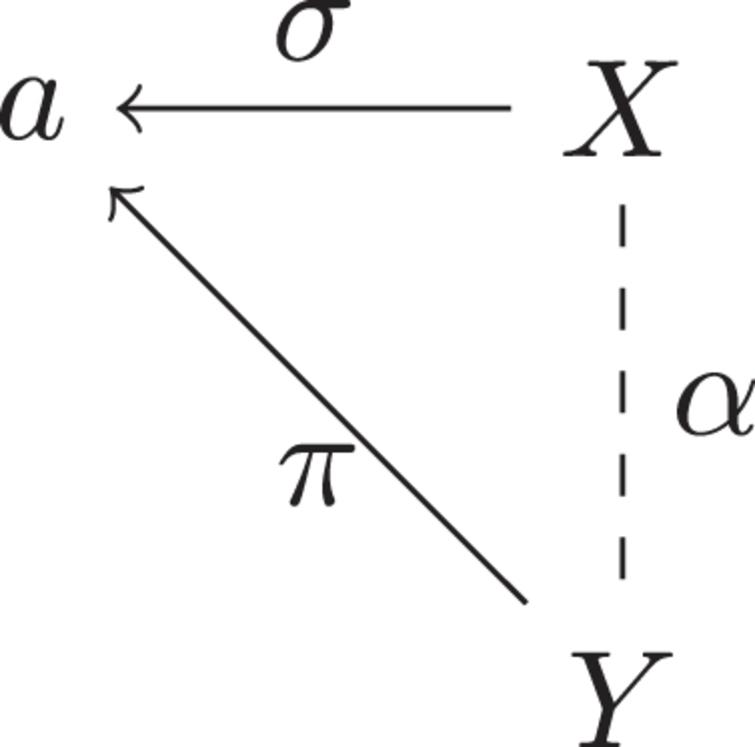 Argument diagram of a first-order predicate argument.
