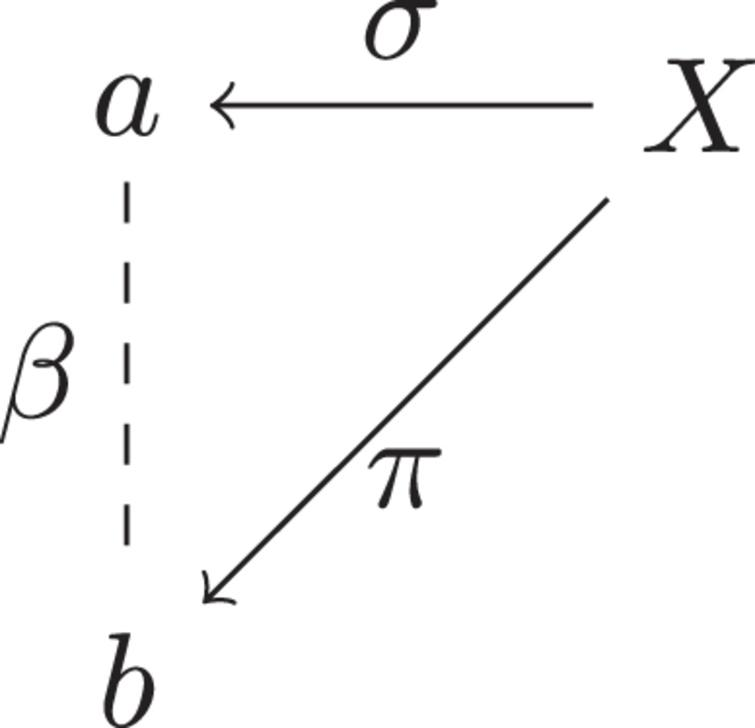 Argument diagram of a first-order subject argument.