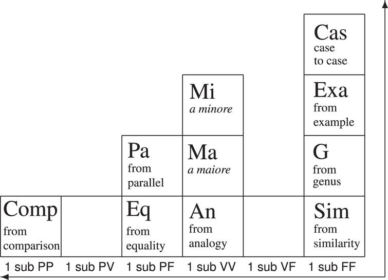 The Beta Quadrant of the PTA.