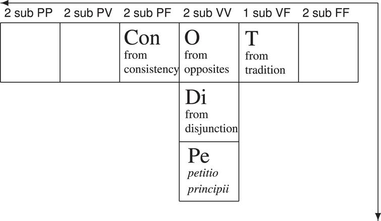 The Gamma Quadrant of the PTA.
