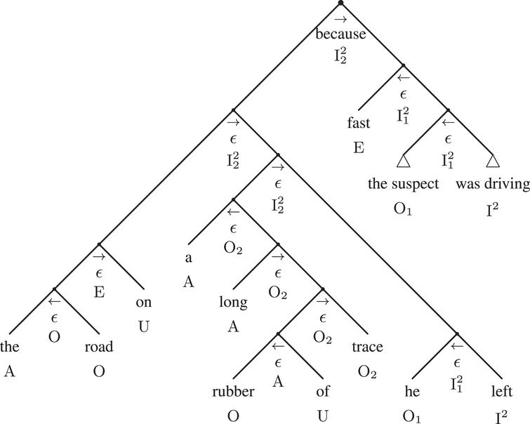 The fully expanded syntactic adtree of example 1.