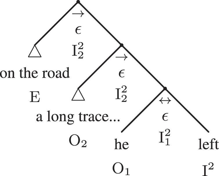 The compact syntactic adtree of example 1.