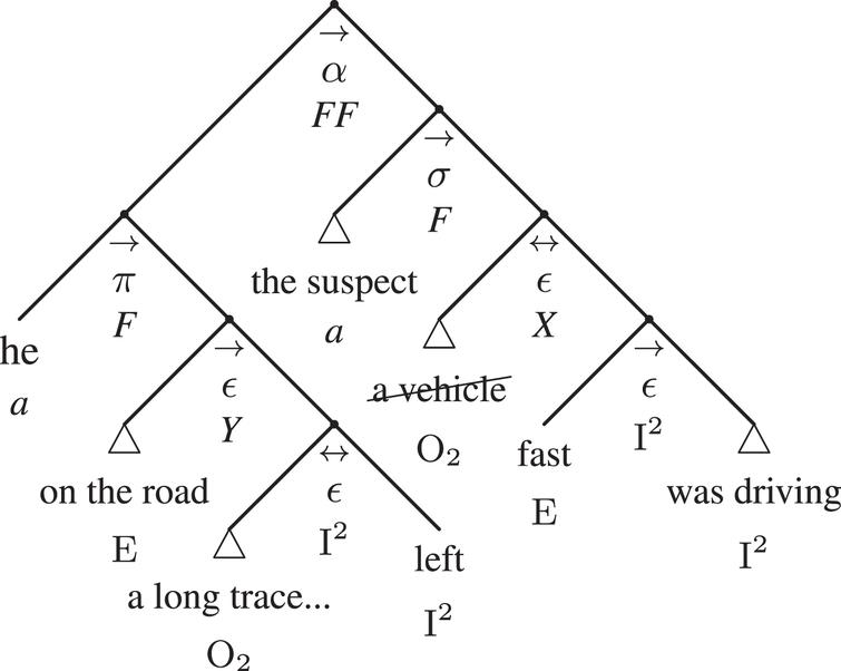 The argumentative adtree of Example 1