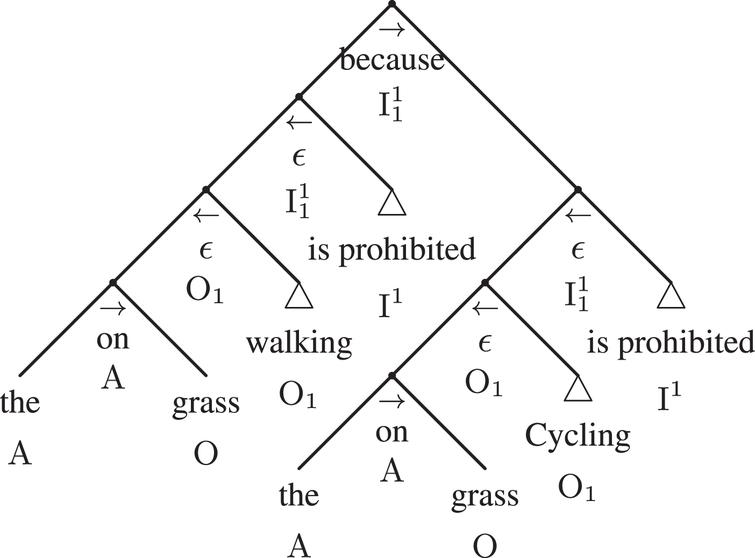 The linguistic adtree of Example 2
