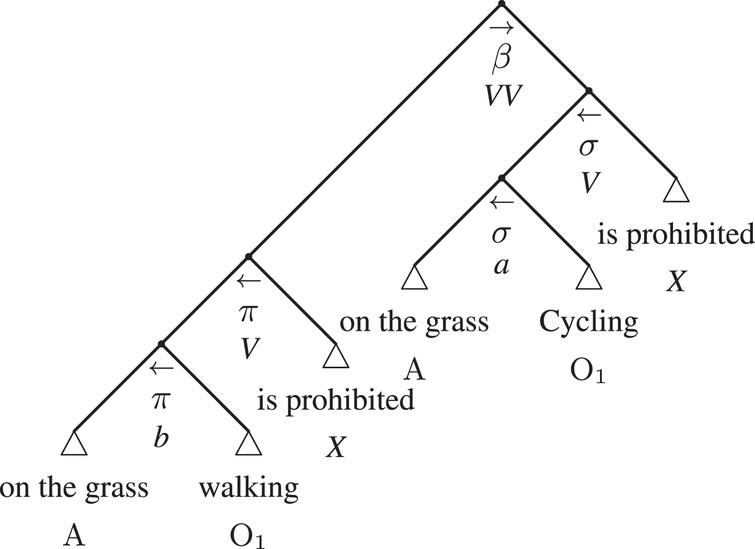 The argumentative adtree of Example 2