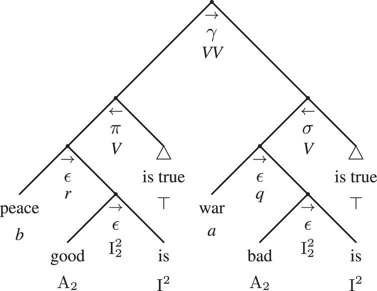 The compact argumentative adtree of example 3