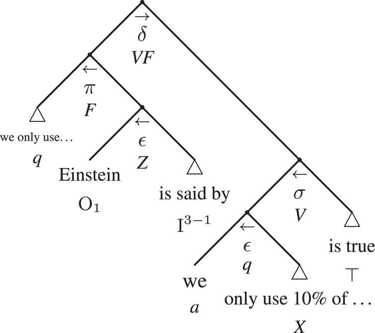 The compact argumentative adtree of example 4