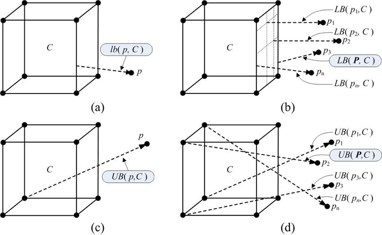 Lower bound and upper bound of Hausdorff distance: (a) lower bound from point to node; (b) lower bound from points to node; (c) upper bound from point to node; (d) upper bound from points to node.