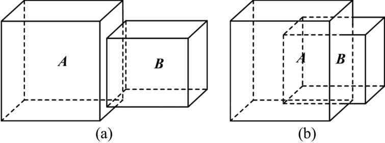 The spatial relations between A and B: (a) nonoverlapping; (b) overlapping.