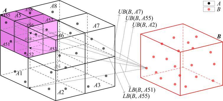 Hausdorff distance computation between non-overlapping point sets.