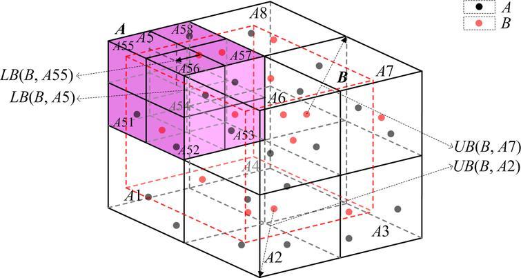 Hausdorff distance computation between overlapping point sets.