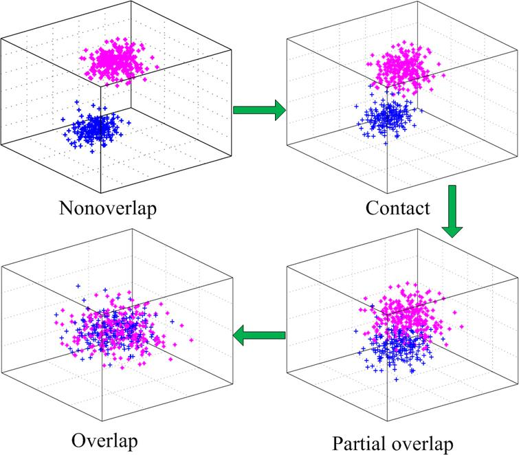 The spatial distance between A and B is changing continuously from nonoverlapping to overlapping.