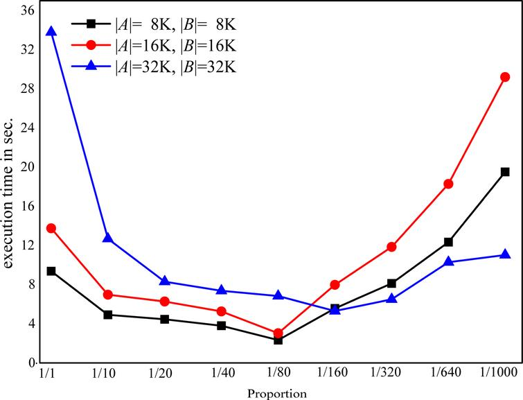 The relationship between λ and execution time of OHD algorithm.