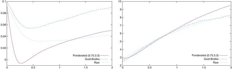 α (left) and β (right) values as a function of the difference of the accumulated conformance indicators of the two players.