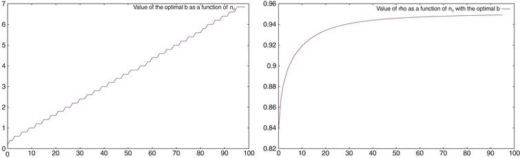 Value of the optimal b (left), and of ρ with the optimal b (right), as a function of n0.