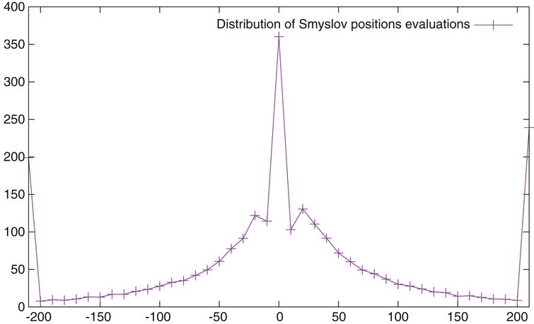 Average number of positions by year as a function of the evaluation of the positions.