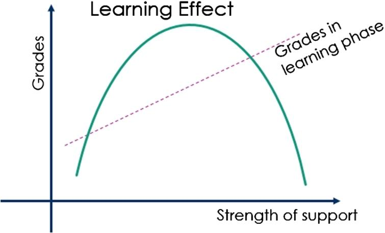 Relationship between strength of support and learning effect.