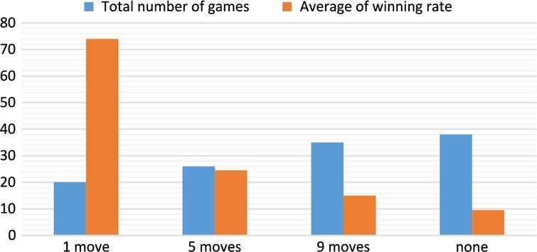 Total number of games and average wining rate in the learning phase.