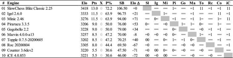 The TCEC19 League3 cross-table
