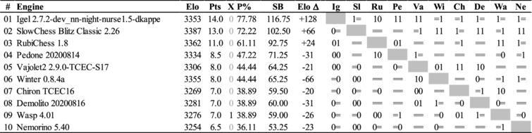 The TCEC19 League2 cross-table