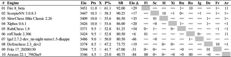 The TCEC19 League1 cross-table