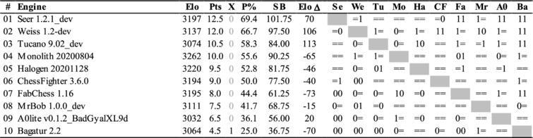 The TCEC20 League 4 cross-table