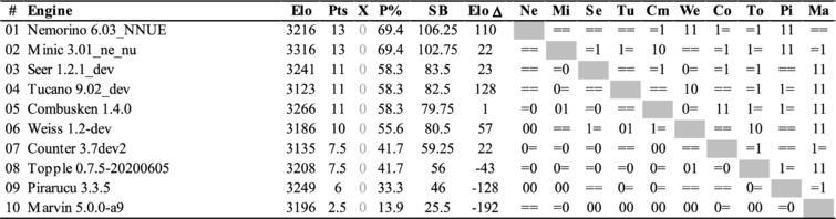 The TCEC20 League 3 cross-table