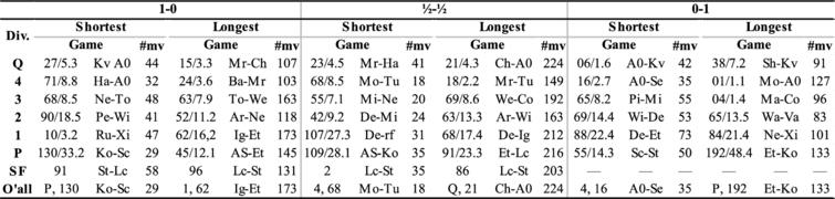 The shortest and longest 1-0, drawn and 0-1 games in each phase of TCEC20