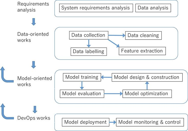 A workflow example of supervised machine learning applications.