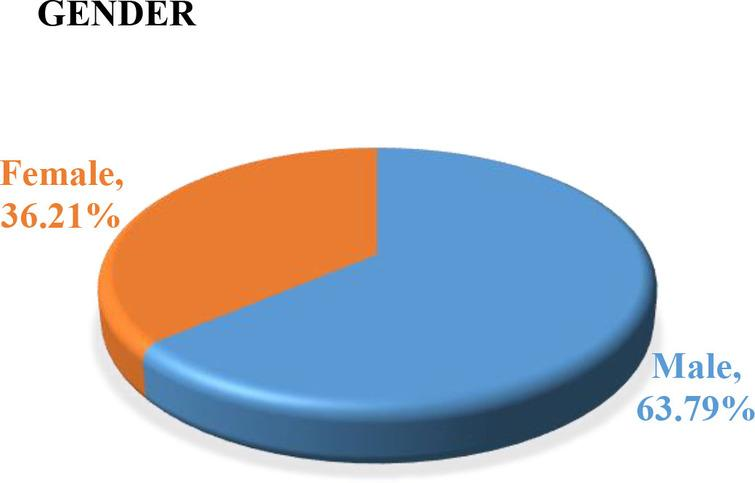 Gender distribution.