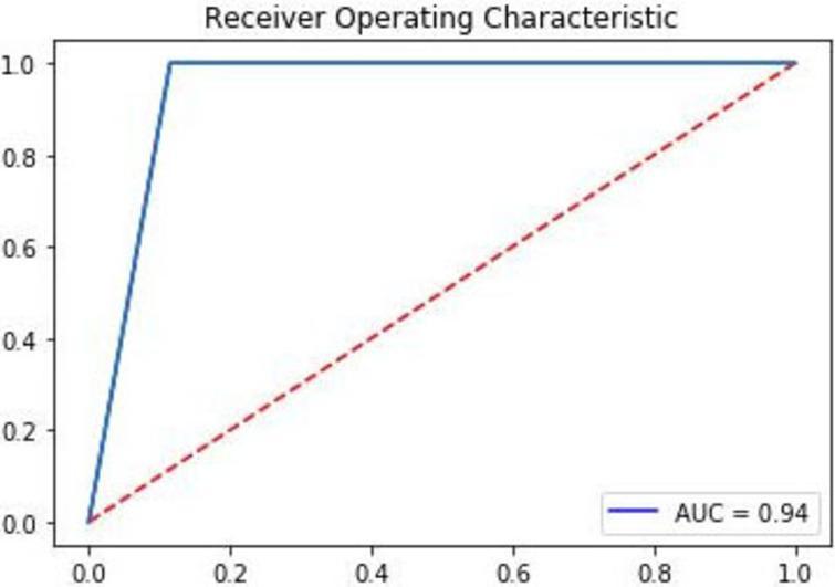 ROC-AUC curve of PDP tool.