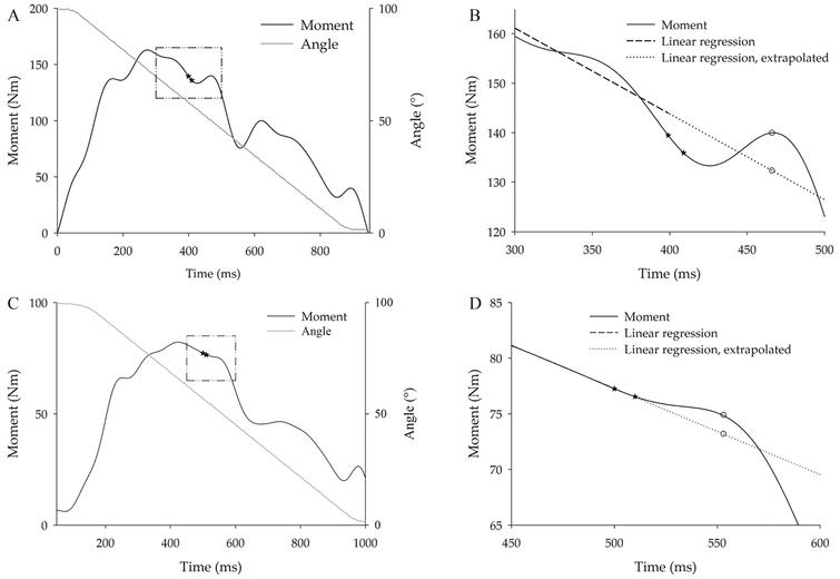 Representative tracings of knee extension moment over time during (A and B) 60% and (C and D) 100% maximal voluntary CON120 contractions. Continuous black line: moment-time curve; stars: doublet of electrical stimuli. A) The continuous gray line represents the knee angle. B) The area encased by the square delimited by dash-dot line in panel A is expanded. The dashed black line gives the regression line of the voluntary moment computed from data recorded during the 100ms preceding the stimulus; the dotted line represents its extrapolation, i.e. the estimated moment that would have occurred without stimulation. C) Example of a trial in which the stimulus did not determine a peak moment, but a transient flattening of the moment decay instead. D) The area encased by the square delimited by dash-dot segments in panel C is expanded. IT peak was computed as the highest distance between the observed (empty circle on the continuous black line) and the simultaneous extrapolated moment (empty circle on the dotted line).