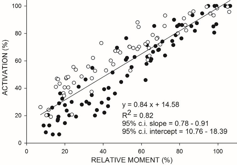 Relationship between VA (on the ordinate) and relative moment (on the abscissa) during isokinetic concentric (CON120) contractions at 120∘/s. Moment values were standardized with respect to the individual estimated maximal moment. White and black dots refer to each of the three trials performed by 5women and 5men, respectively. Data were best fitted by linear regression equation (see parameters given on the top right of the figure).