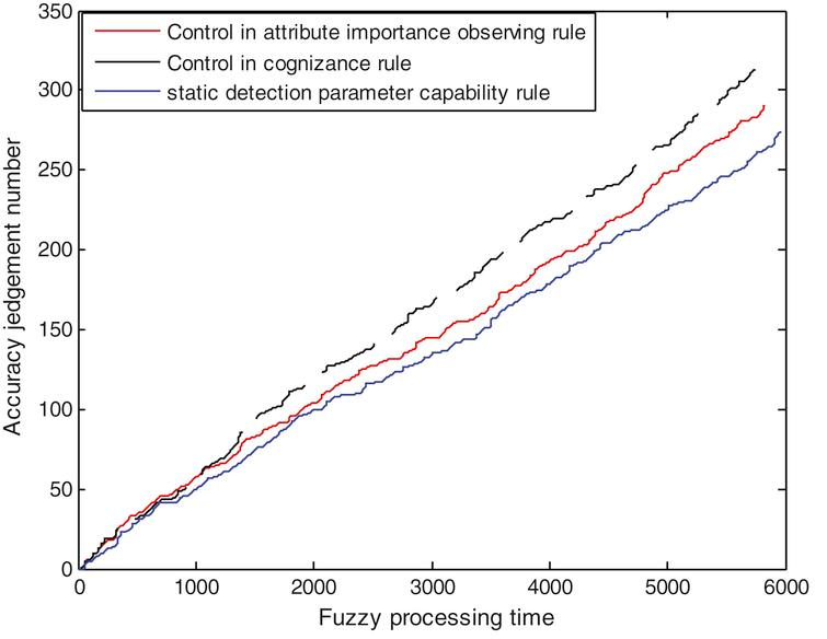 Discrimination results for 1,000 malfunction samples with 0.21 system noise.
