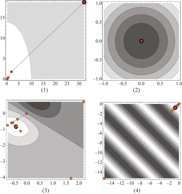 Mamdani model-based fuzzy inference system using nonlinear conjugate gradient for (1) and (2) as compared with a non-Mamdani model (3)-(4).